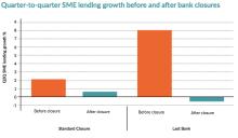 SME Bank Lending