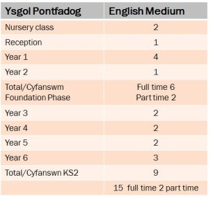 pontfadog-stats